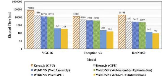 这个日本制造的JavaScript库是为了在浏览器上快速运行深度神经网络预训练模型而构建的。由于在浏览器上执行DNN会消耗大量计算资源,因此该框架优化了DNN模型以压缩模型数据并通过JavaScript API(如WebAssembly和WebGPU)加速执行