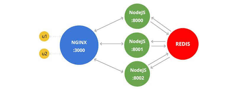当我们的博客要部署到线上服务器时,不能单纯的靠 node index 或者 supervisor index 来启动了,因为我们断掉 SSH 连接后服务就终止了,这时我们就需要像 pm2 或者 forever 这样的进程管理工具了。pm2 是 Node.js 下的生产环境进程管理工具,就是我们常说的进程守护工具,可以用来在生产环境中进行自动重启、日志记录、错误预警等等